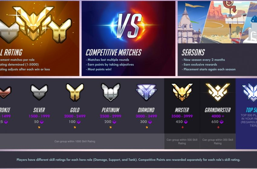 How does Overwatch's ranking system work?